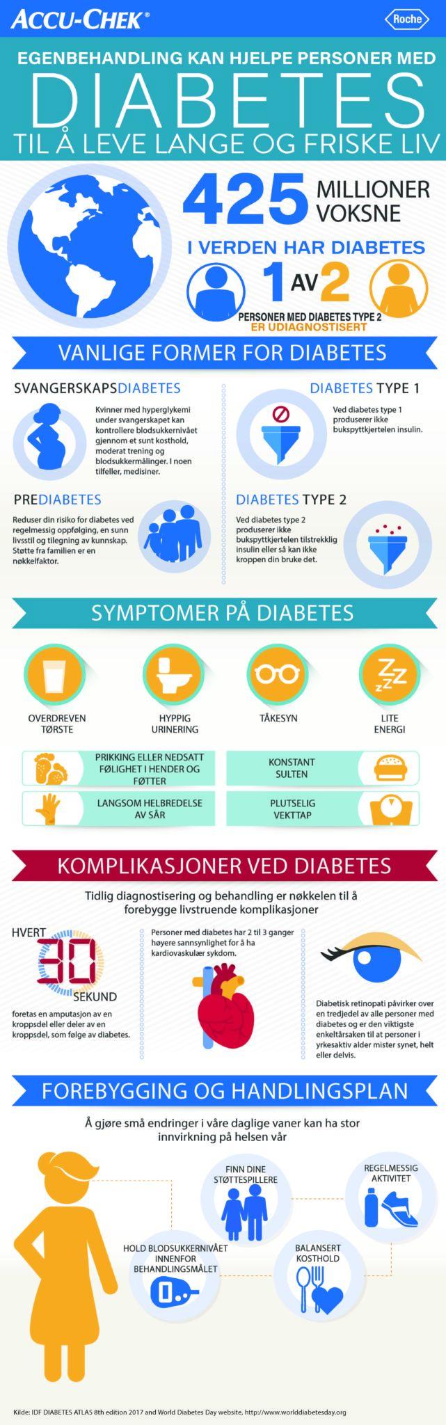 Verdens diabetesdag infografikk dette er diabetes