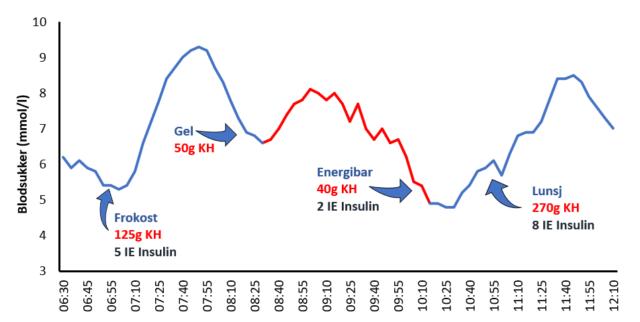 graf som viser karbohydratinntak og insulintilførsel- oppskriften på en god treningsøkt