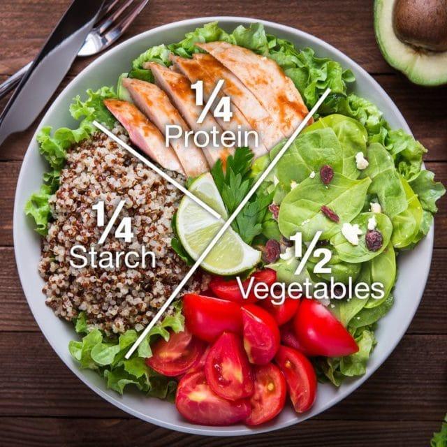 Fordeling på tallerken, sunt kosthold. Personer med diabetes kan forbedre helsen gjennom kostholdet